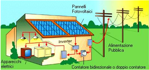 Ls energy fotovoltaico for Solar panels information for kids